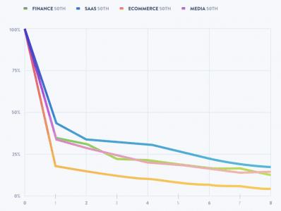 customer retention rate graph