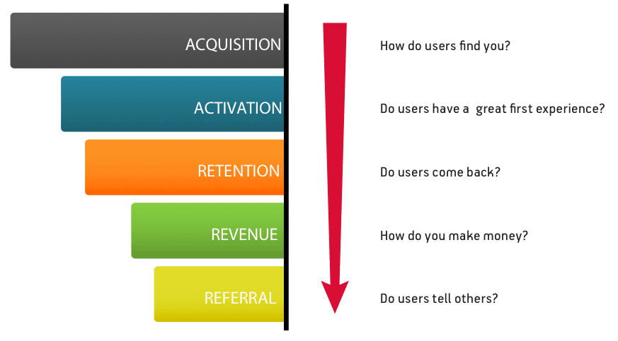 What is user activation?