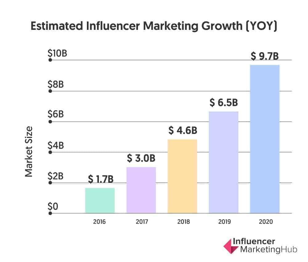 digital marketing trends influencer marketing