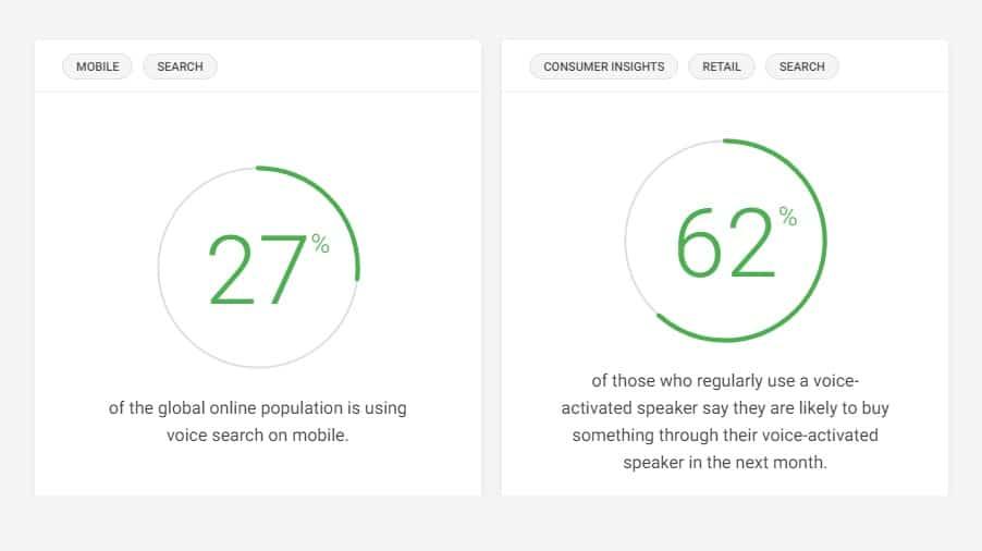 digital marketing trends ıf 2020 voice