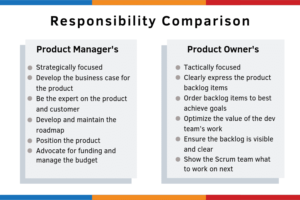 Product Manager vs Product Owner Responsibility Comparison chart