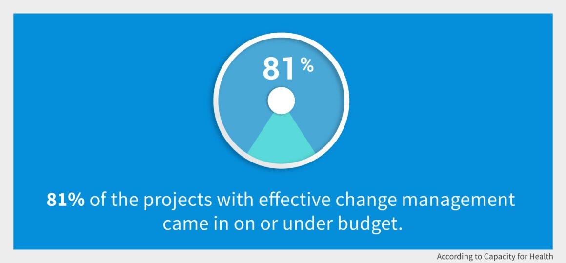 change management graph 2