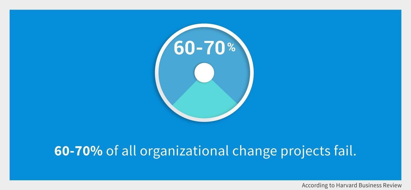 change management graph 1