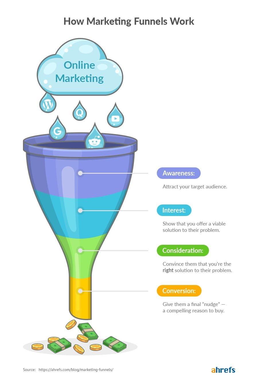 growth marketing funnel