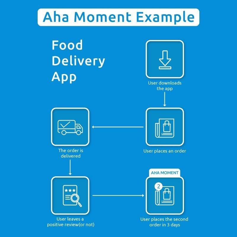 aha moment examples