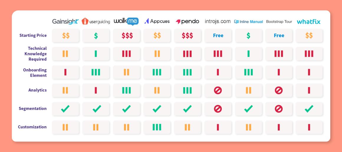 gainsight px alternatives comparison chart