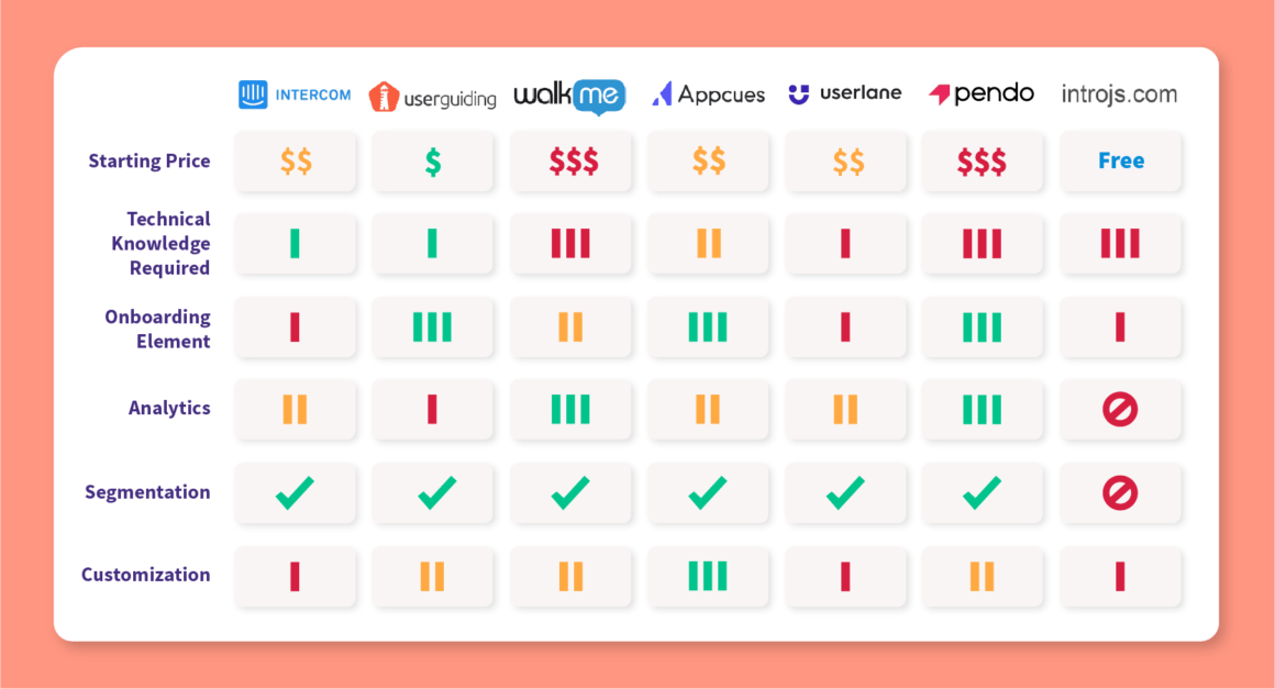 intercom product tour alternatives comparison chart