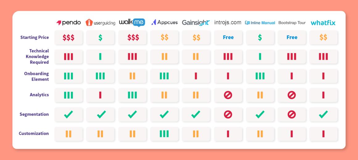 pendo alternatives comparison chart