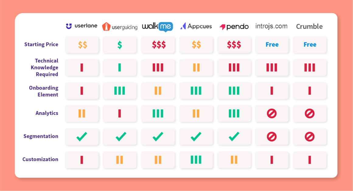 Userlane alternatives and competitors comparison chart