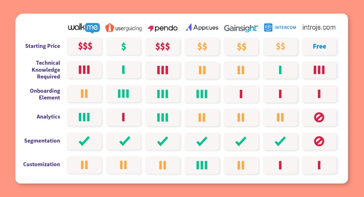 Walkme competitors and alternatives - comparison chart