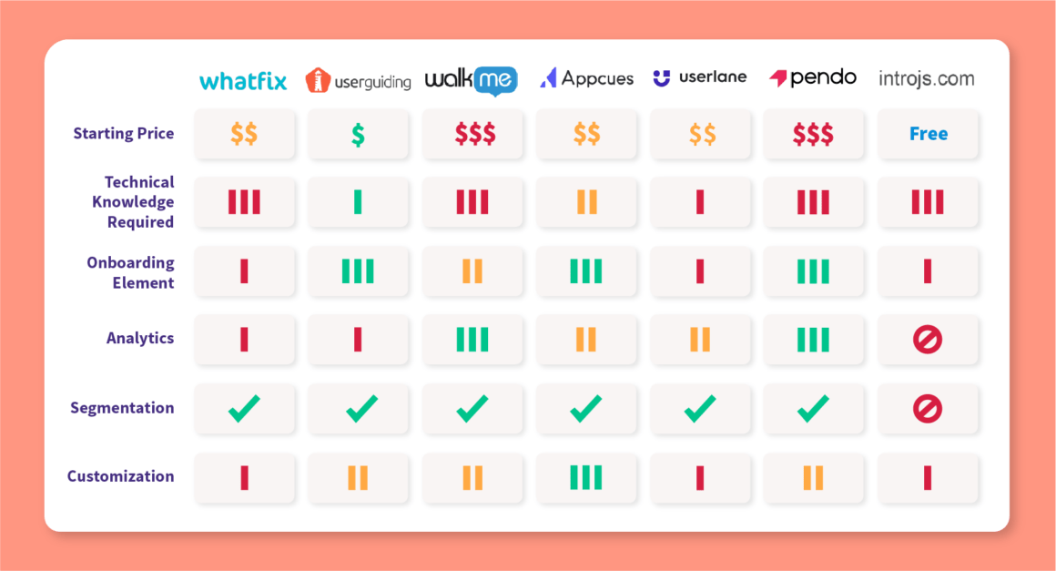 whatfix alternatives and competitors comparison chart