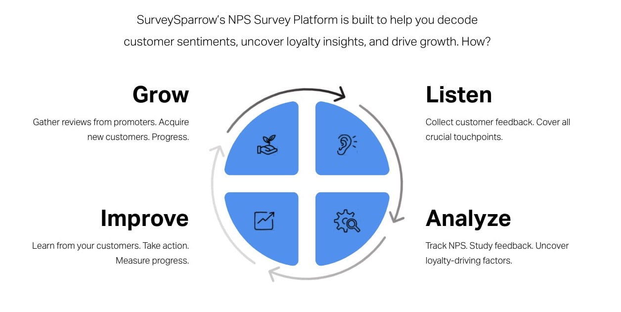 nps tools surveysparrow