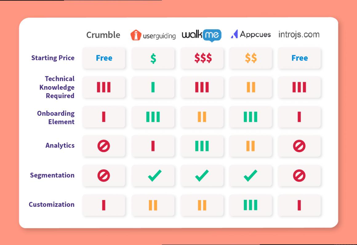 Crumble alternatives comparison chart