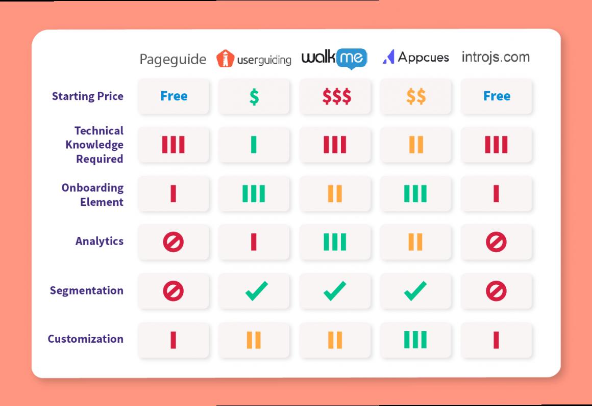 pageguide alternatives comparison chart