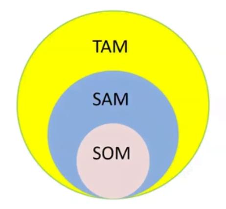 tam diagram