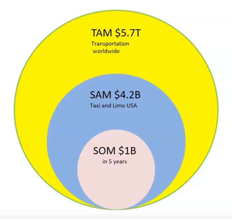 total addressable market example