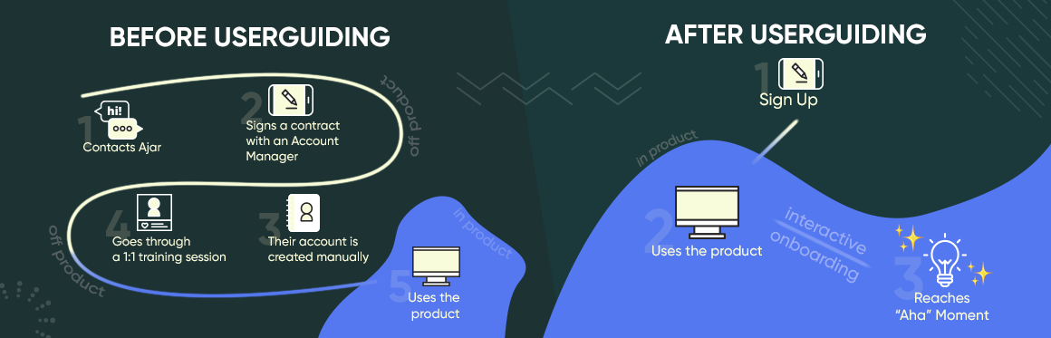 ajar user onboarding before after