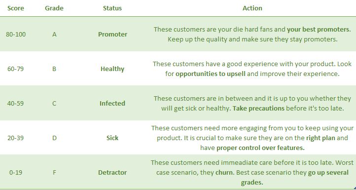 Customer health score grade example