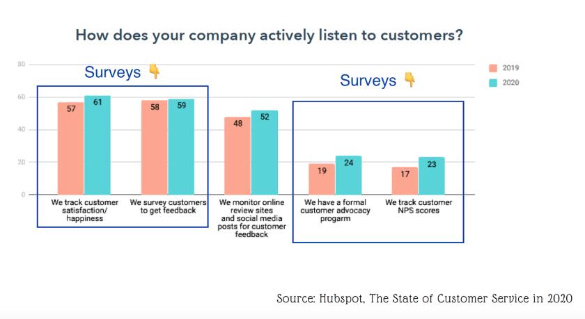 hubspot customer feedback survey