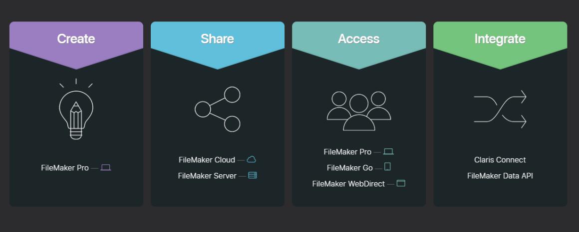 low code platforms claris filemaker
