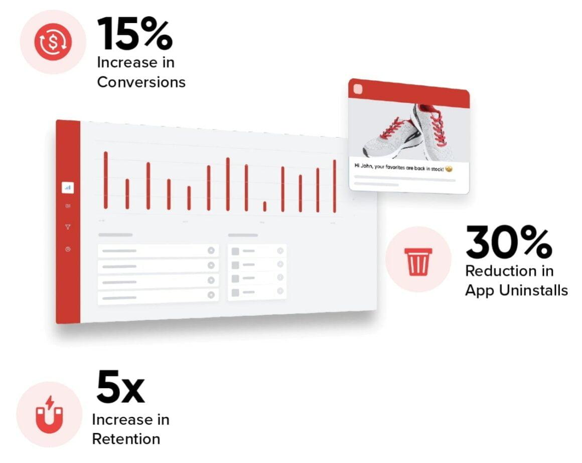 CleverTap user engagement platform for mobile apps