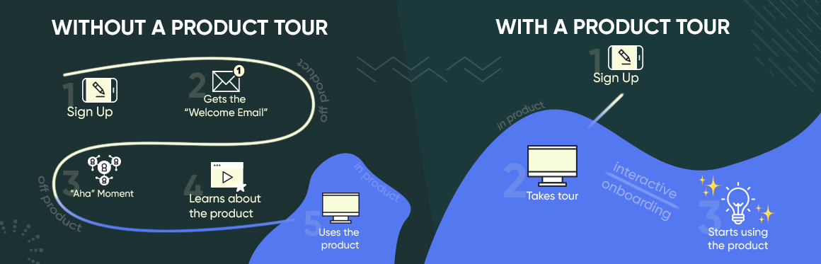 How effective are product tour