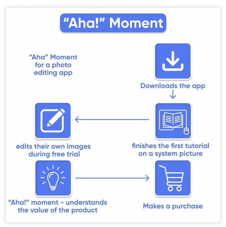 Aha moment example