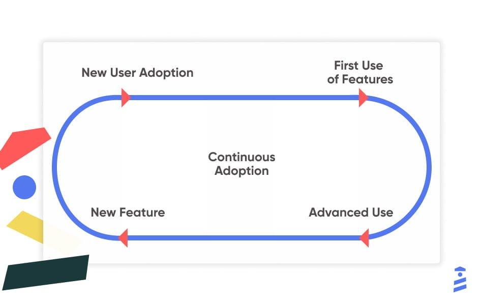 continuous user adoption