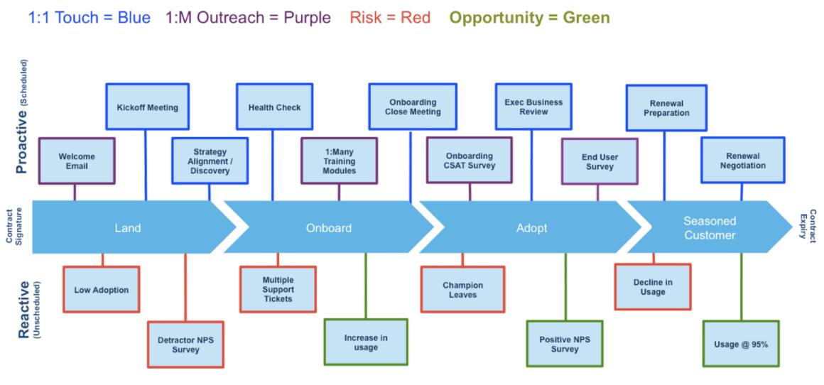 customer success customer journey map