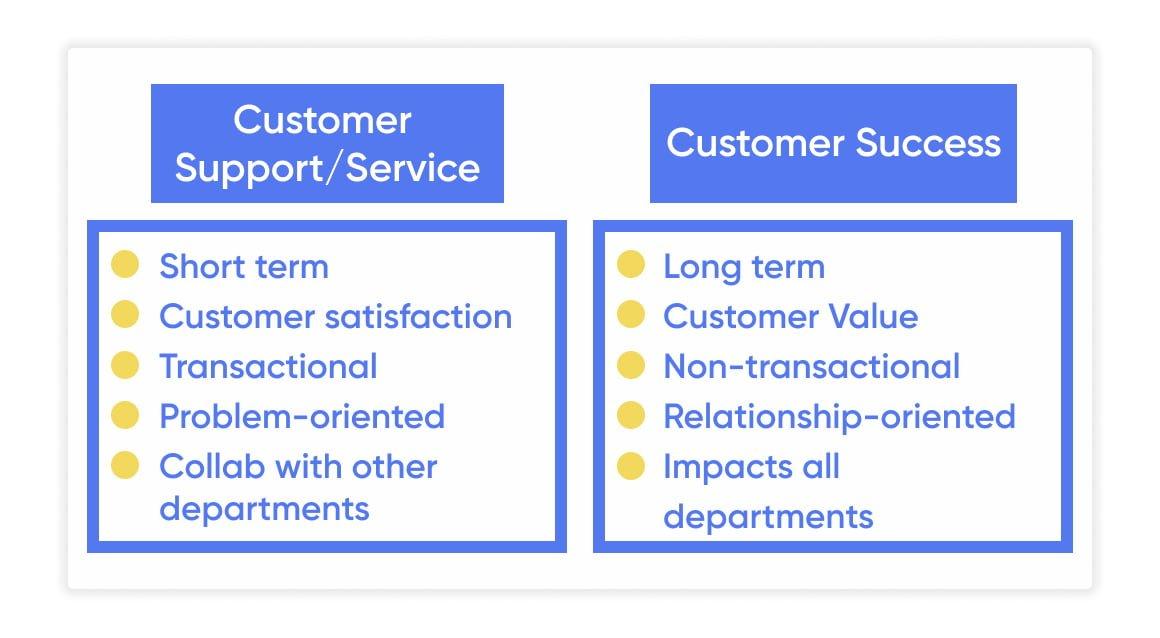 customer success vs customer service support