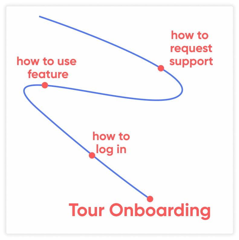 onboarding ux patterns tour onboarding