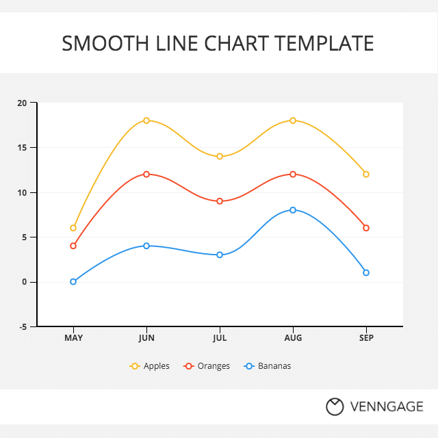 Smooth Line Chart in Google Sheets
