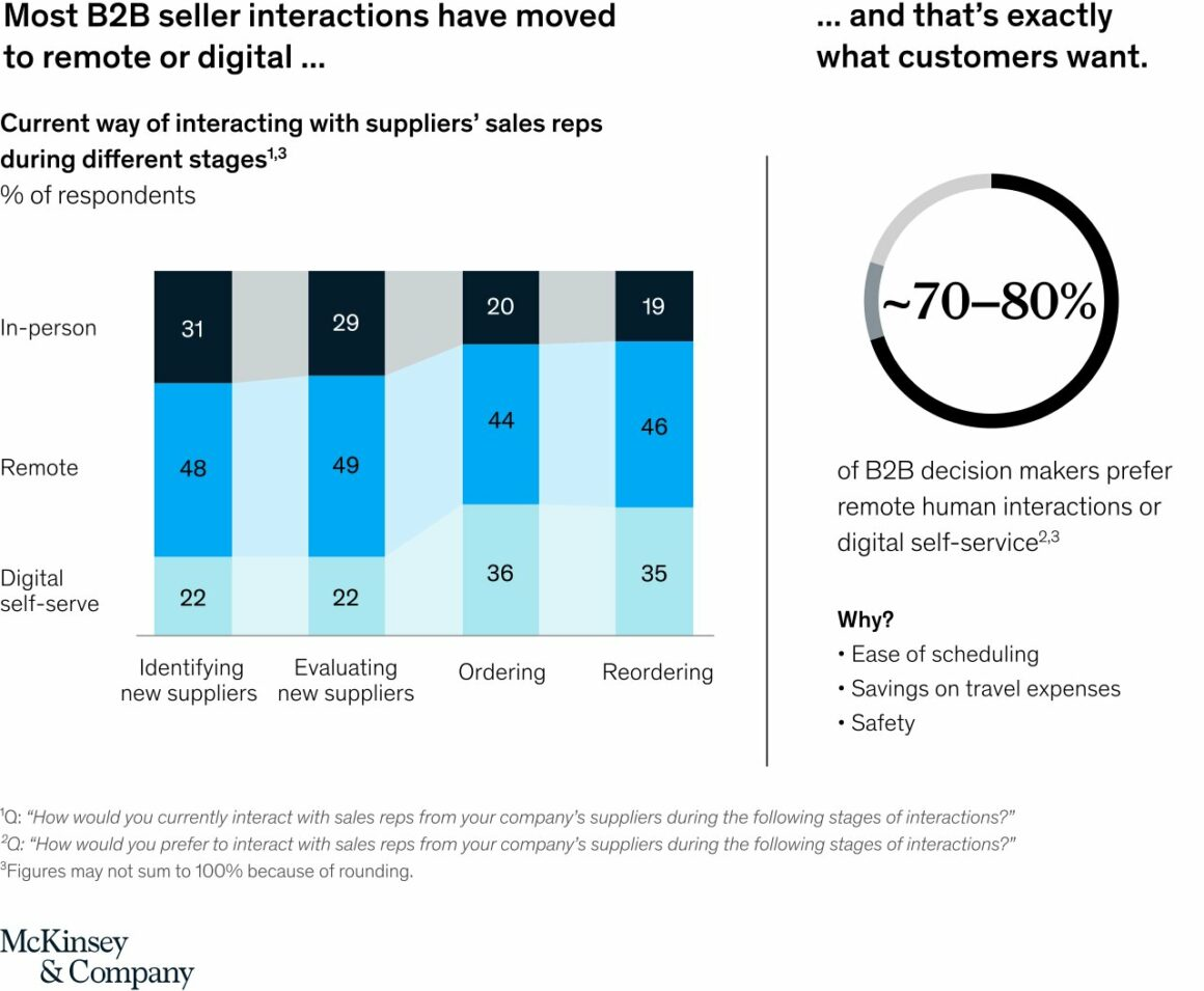what drives product-led growth (McKinsey analysis of seller interactions)