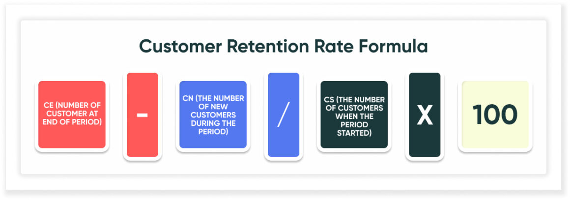 customer retention product-led growth metric