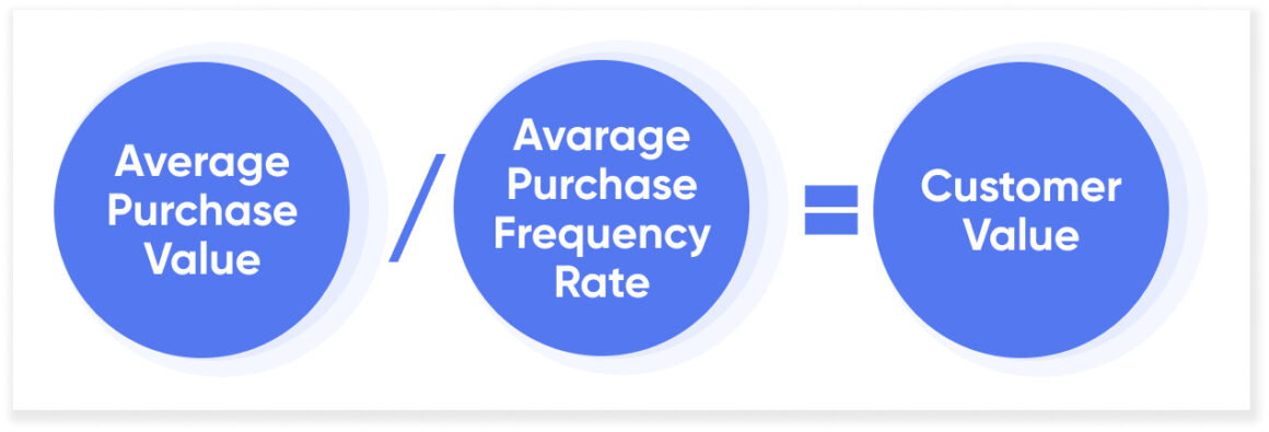 customer value product-led growth metric