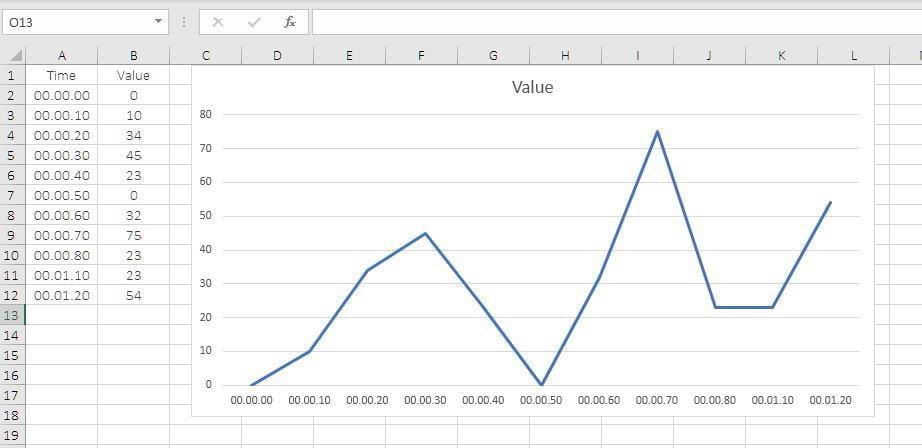 Regular Line Chart in Google Sheets
