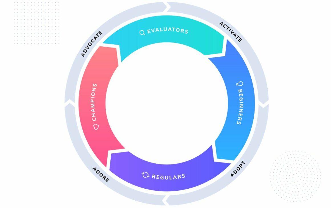 product-led growth flywheel framework
