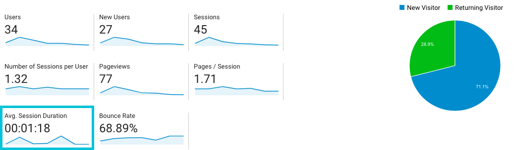 number of session for user onboarding