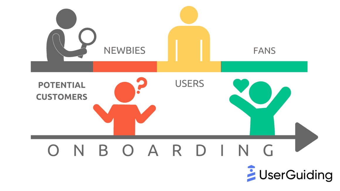 what is user onboarding process